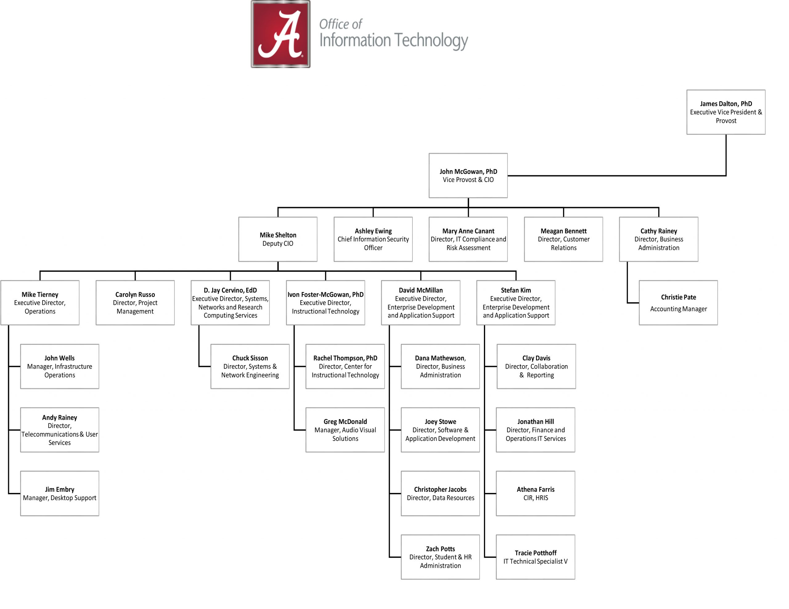 OIT org chart - see text below image for accessible content